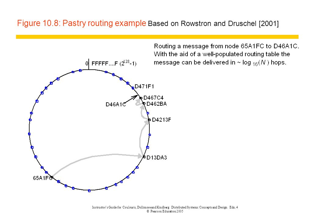 Figure 10.8: Pastry routing example Based on Rowstron and Druschel [2001]